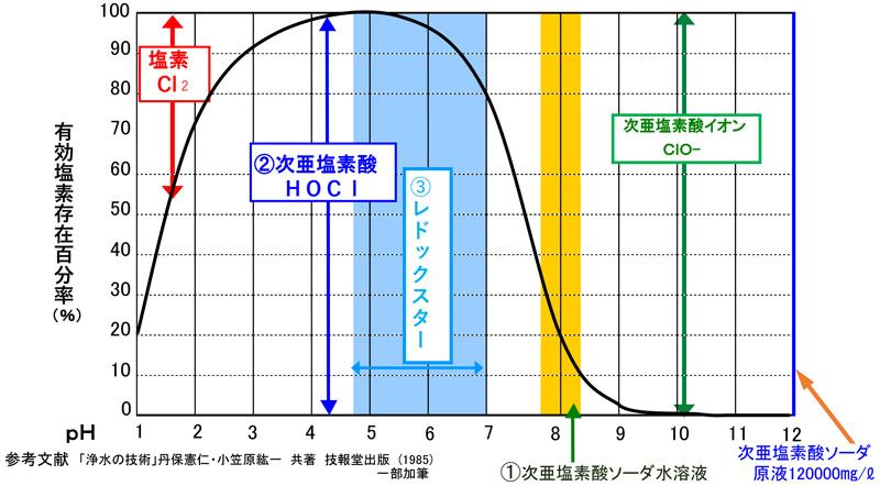 レドックスター成分特性グラフ